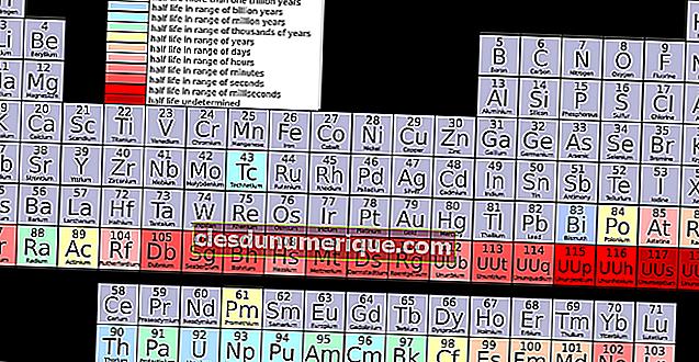 Kimyasal Elementlerin Özelliklerine Göre Periyodik Tablonun Kesilmesi