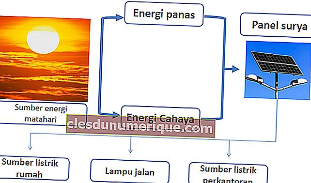 Tipos de energía alternativa
