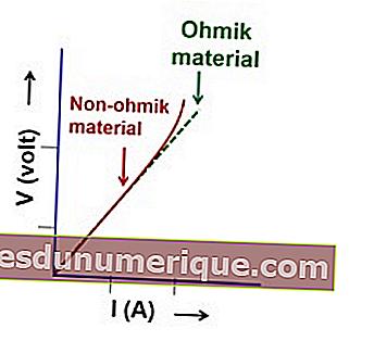 Compréhension, formules et exemples de calcul de la loi d'Ohm