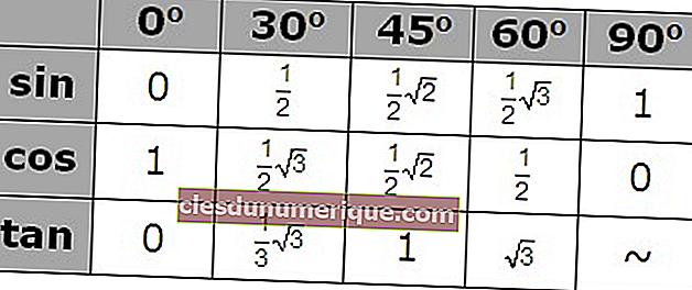 Tablas trigonométricas completas de 0 a 360º